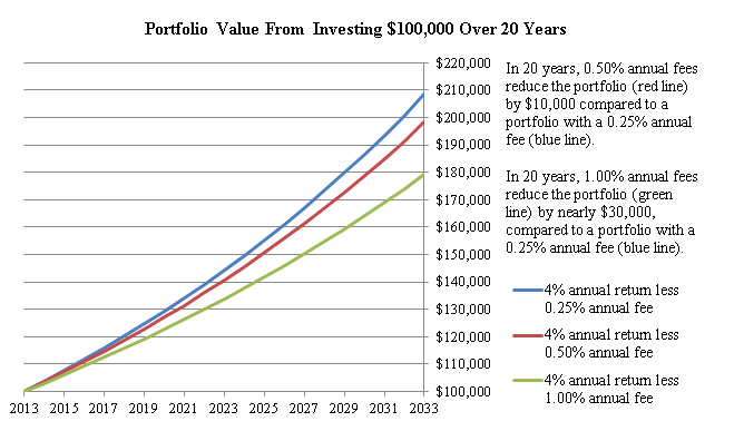 The chart below highlights the portfolio value from investing $100,000 Over 20 Years. In 20 years a 0.50% annual fees reduce the portfolio  by$ 10,000 compared to a portfolio with a 0.25% annual fee. In 20 years, 1.00% annual fees reduce the portfolio by nearly $30,000, compared to a portfolio with a 0.25% annual fee.  The top blue line is a 4% annual return less 0.25% annual fee.  The middle red line is a 4% annual return less 0.50% annual fee. The bottom green line a 4% annual return less 1.00% annual fee