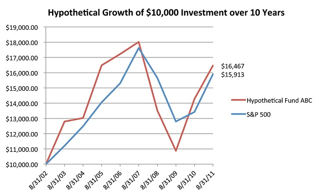 Hypothetical Growth of $10,000 Investment over 10 Years