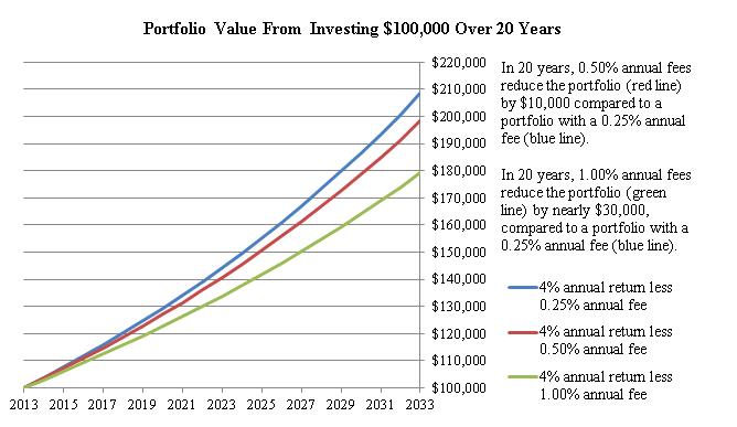 Change of portfolio value over 20 years