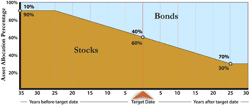The fund in Example 1 holds 60% of its investments in  stocks at the target date and 40% in bonds.  The investment in stocks decreases until 25 years after the target  date when it reaches an investment mix with 30% in stocks.